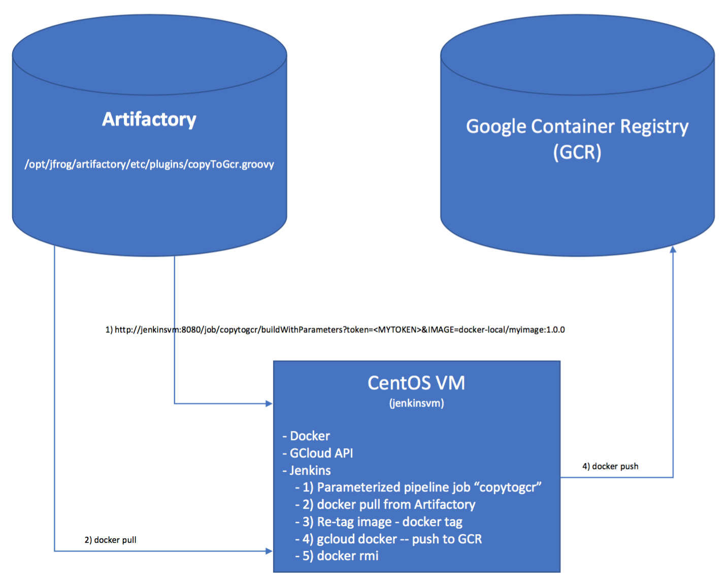 Replicate docker images from Artifactory to Google Container